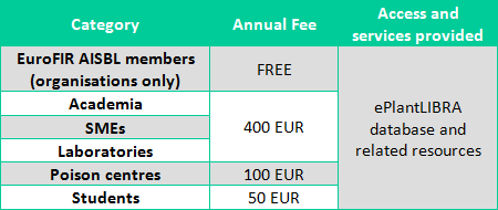 ePlantLIBRA Fees Table